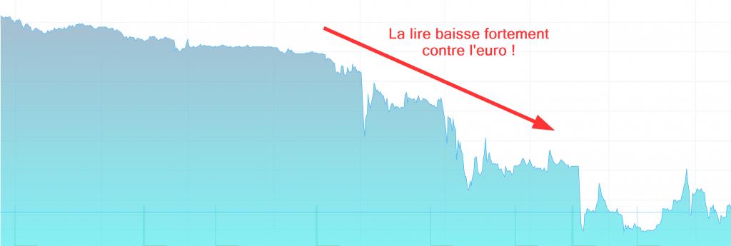 Turquie et tesla baisse de l euro