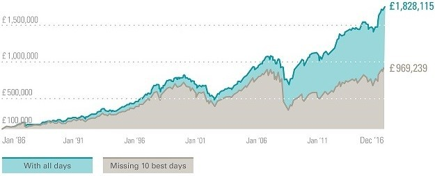 meilleurs jours de la bourde graph
