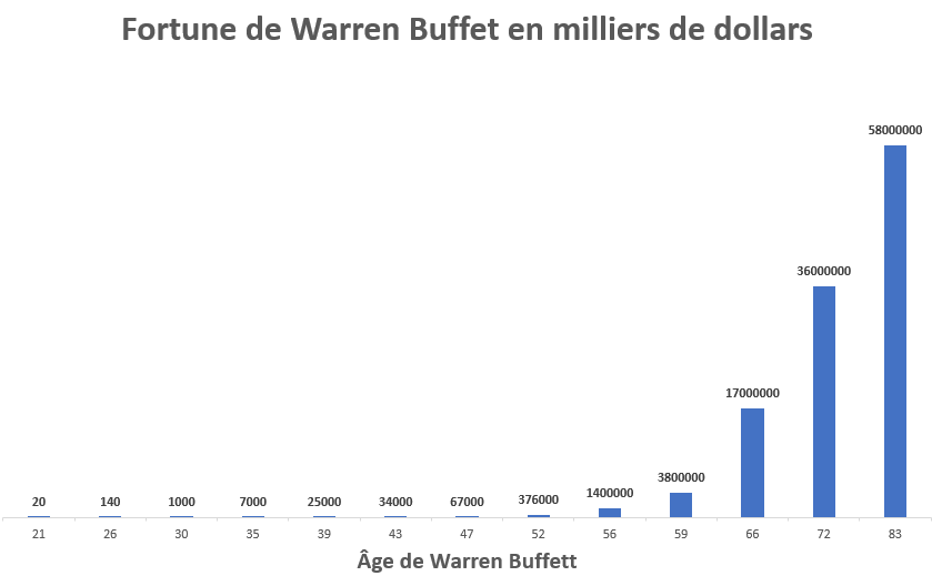 fortune de Warren Buffet