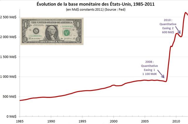 USdollar evolution de la base monétaire