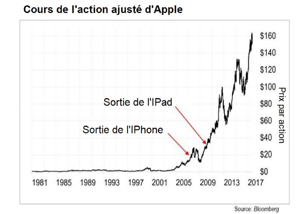 cours de l'action Apple 2017