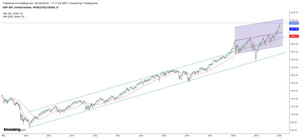 S&P 500, Une première cassure