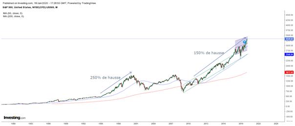 Graphique du S&P500 (monthly) – comparaison avec l'an 2000