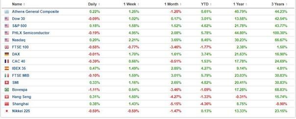 performance des marches boursiers