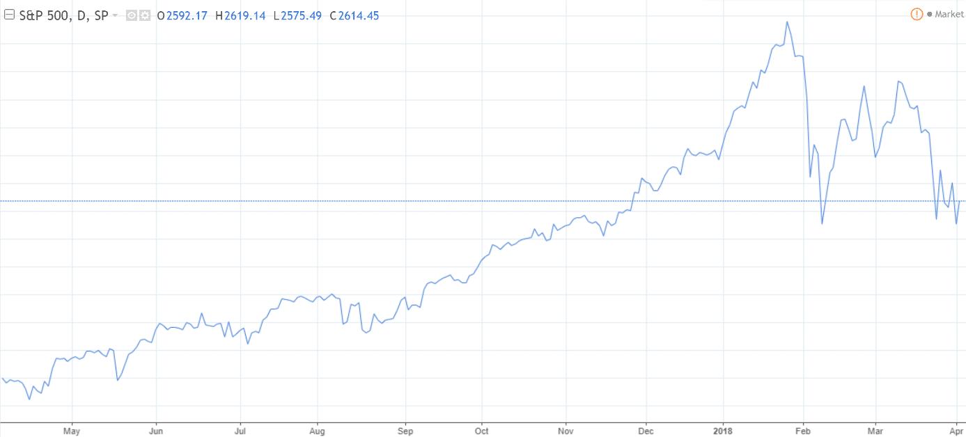 volatilité des marchés financiers
