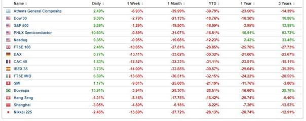 Performance des marchés