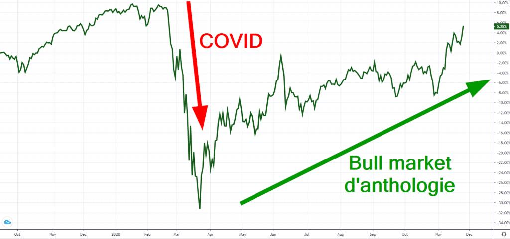 acheter de l'or - covid