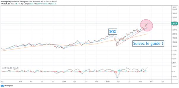sox index