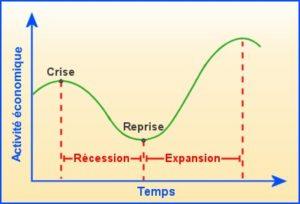 Cycle économique graphique