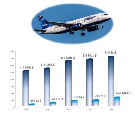 Évolution du chiffre d'affaires et des bénéfices de JetBlue depuis 2013