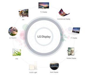 Gammes de produits LG Display