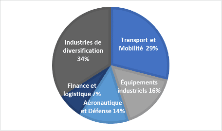 Répartition du chiffre d'affaires 2019 par secteur Dassault
