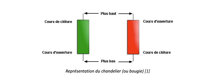 Représentation du chandelier (ou bougie)