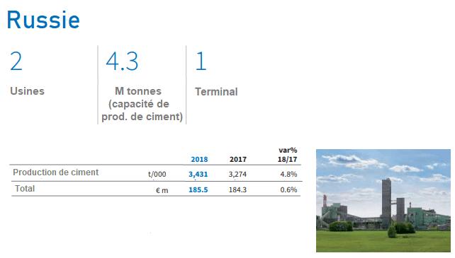 Capacité de production Russie