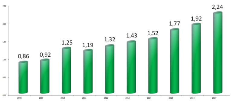 valeur des capitaux propres (ou d'actif net) de Deutsche Euroshop