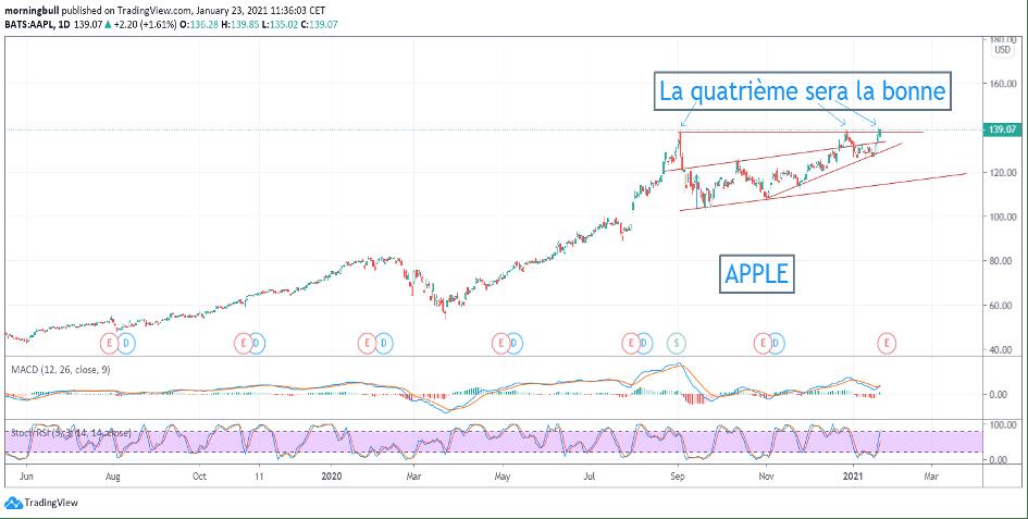 Graphique d'Apple – Source: Tradingview.com