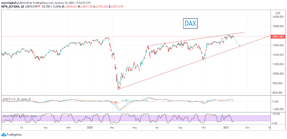 Graphique du DAX- Source: Tradingview.com