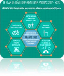 plan stratégique BNP Paribas 2017- 2020
