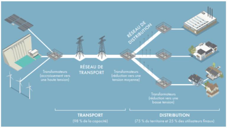 réseau d'Hydro One
