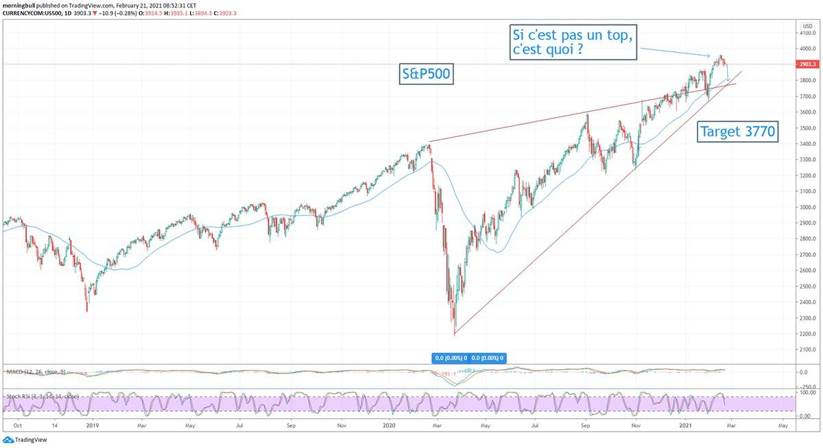 Morningbull semaine 8 Graphique du S&P500